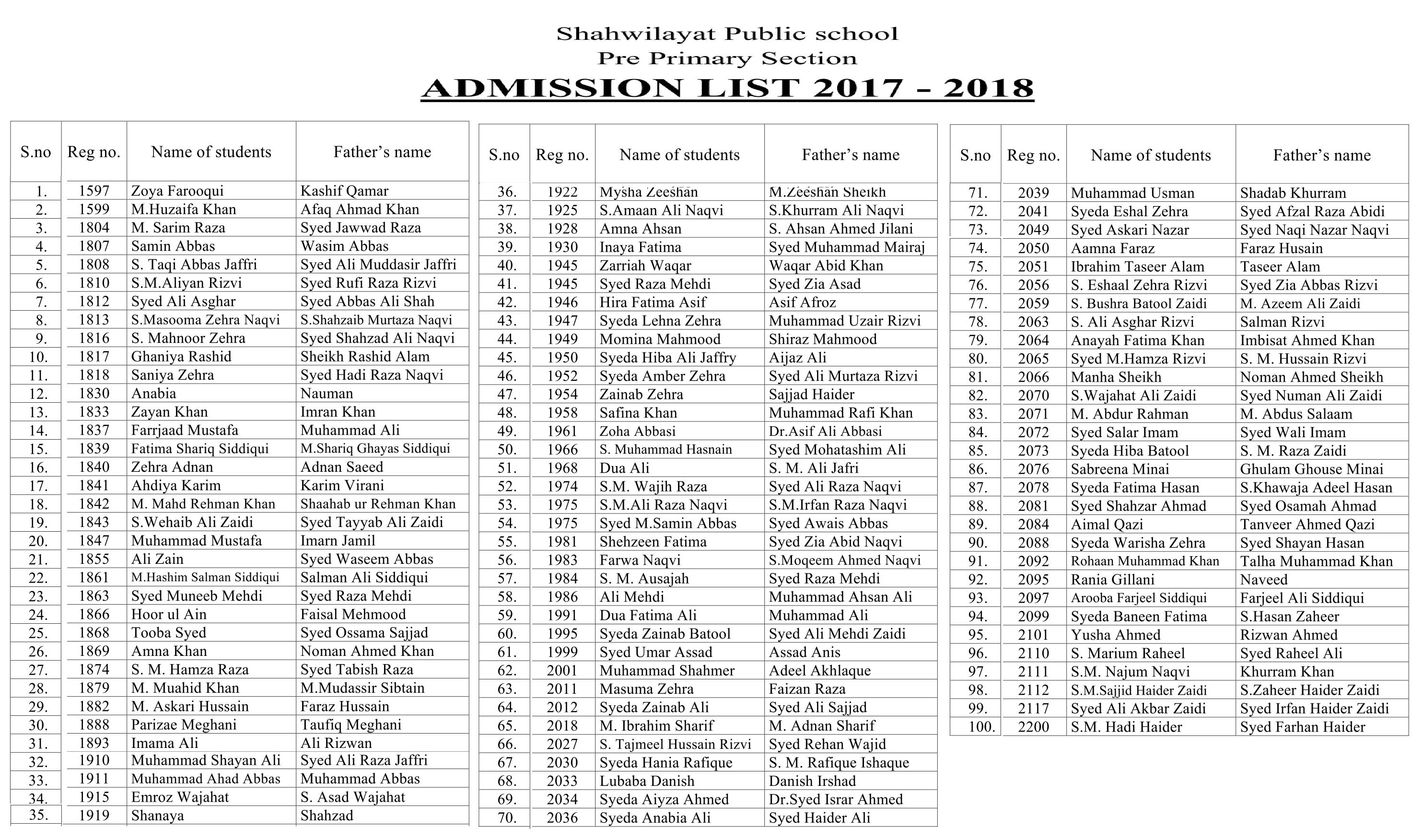 ADMISSION LIST 2017